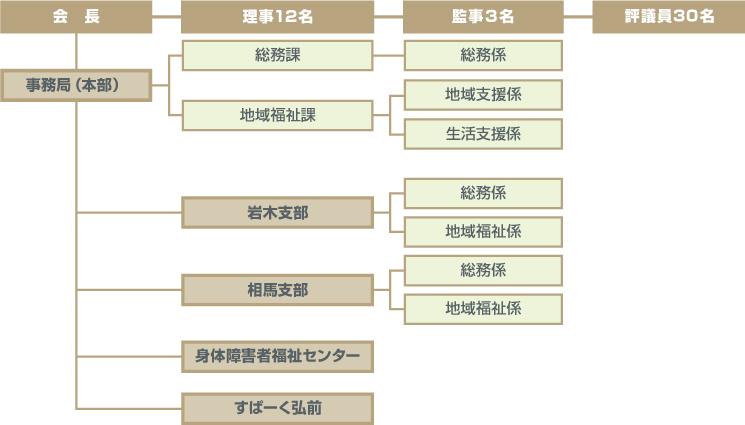 弘前市社会福祉協議会組織図